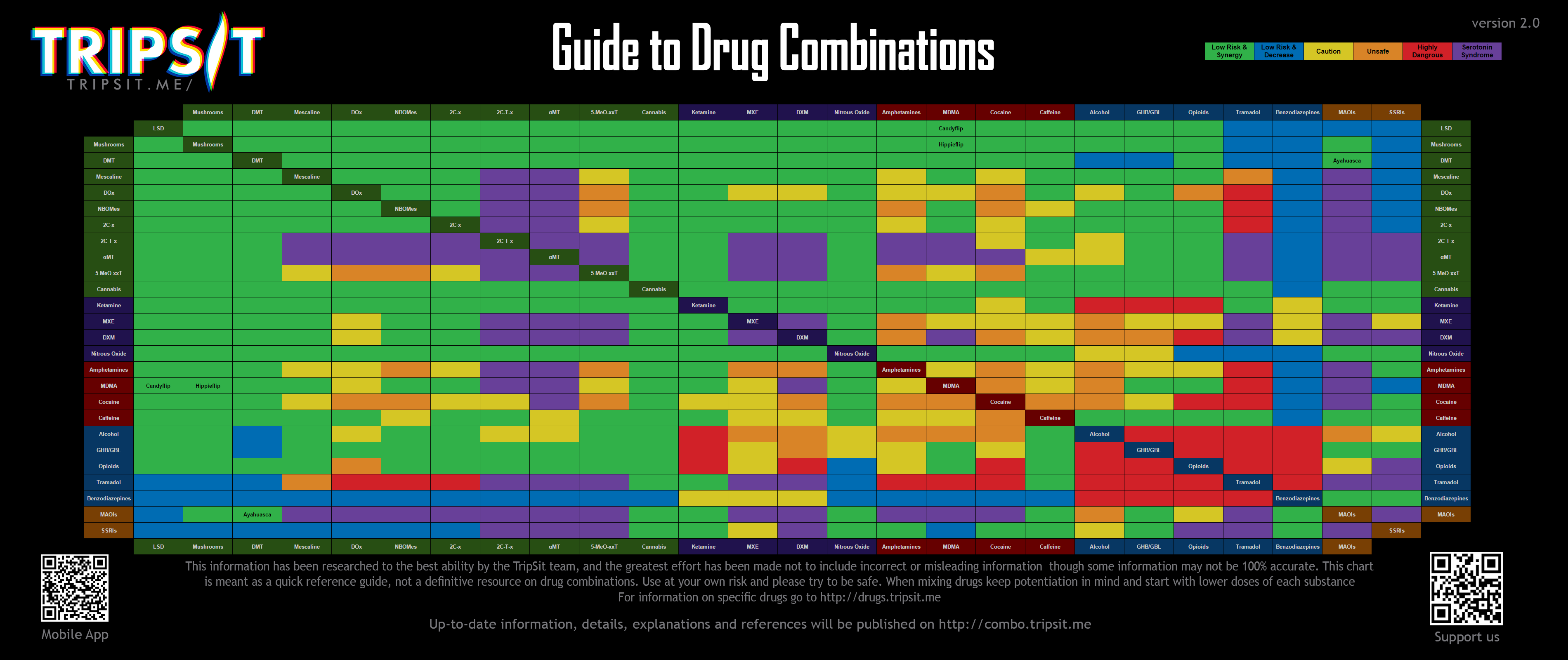 New drug combinations release tripsit